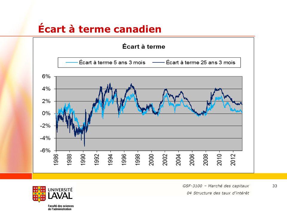 Écart à terme canadien GSF-3100 – Marché des capitaux