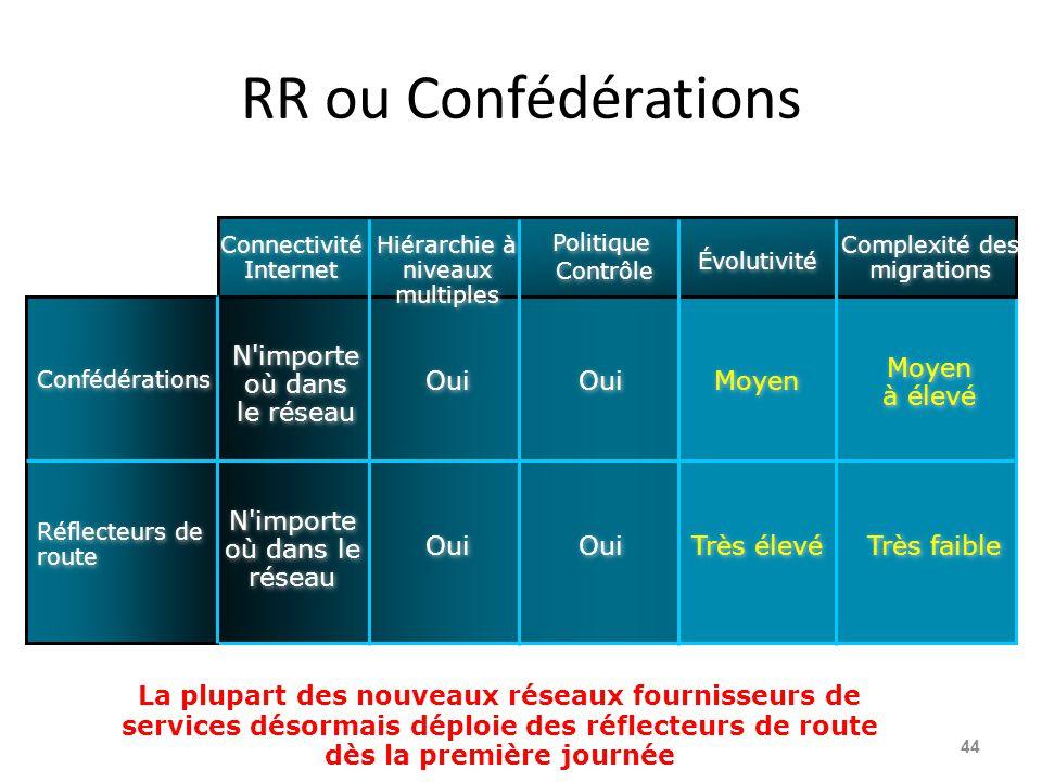 RR ou Confédérations N importe où dans le réseau Moyen à élevé Oui Oui