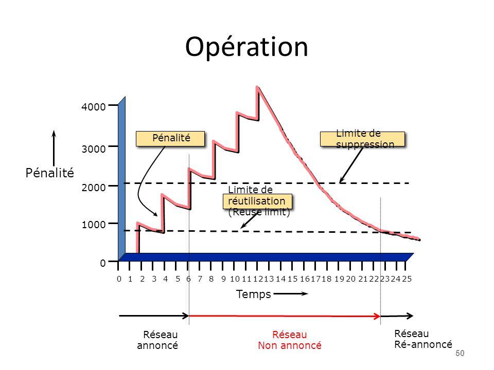 Opération Pénalité Temps 4000 Limite de suppression Pénalité 3000 2000