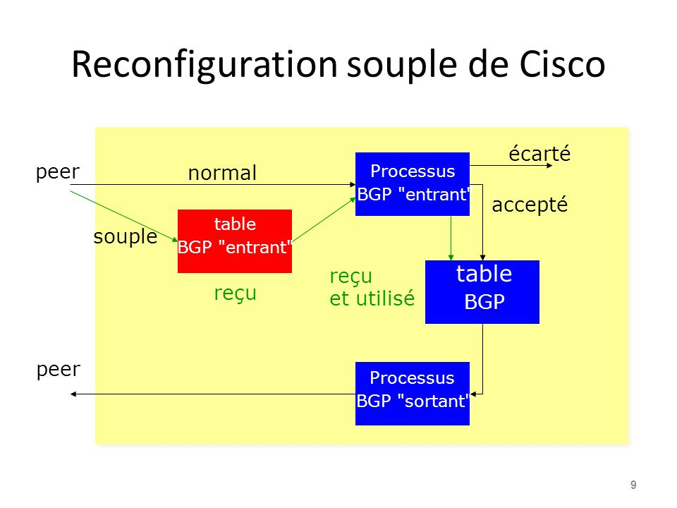 Reconfiguration souple de Cisco