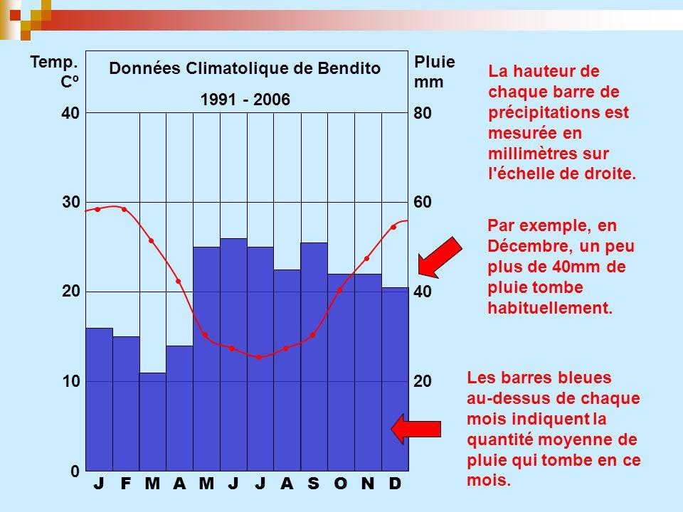 Données Climatolique de Bendito
