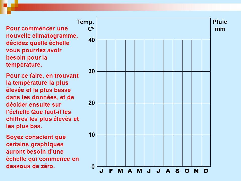 Temp. Pluie. Cº. mm. 40. Pour commencer une nouvelle climatogramme, décidez quelle échelle vous pourriez avoir besoin pour la température.