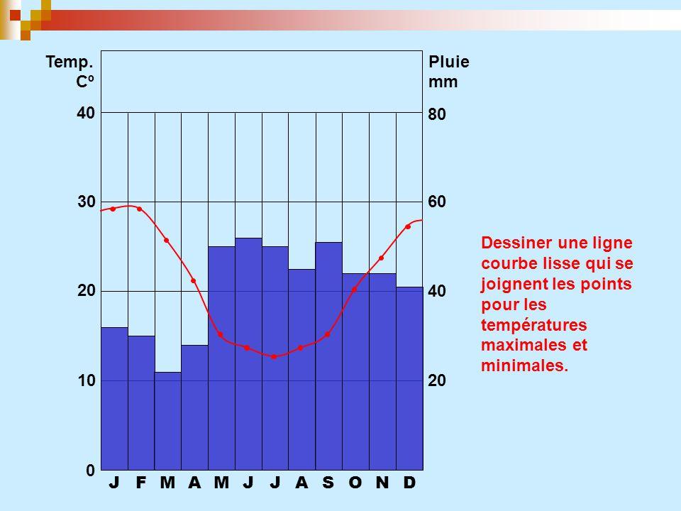 Temp. Pluie. Cº. mm. 40. 80. 30. 60. Dessiner une ligne courbe lisse qui se joignent les points pour les températures maximales et minimales.