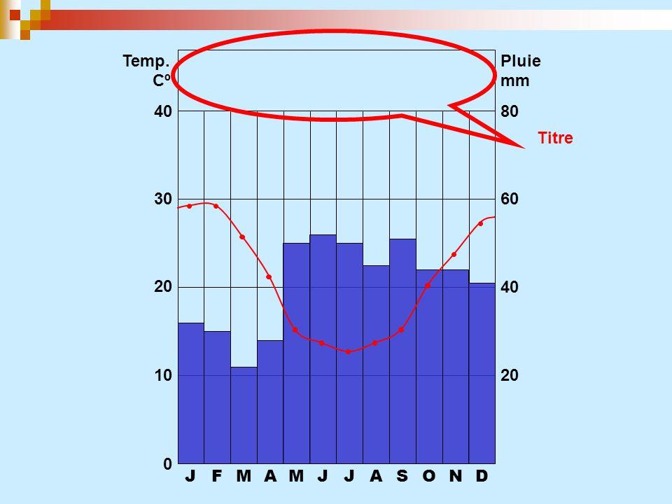 Temp. Pluie Cº mm 40 80 Titre 30 60 20 40 10 20 J F M A M J J A S O N