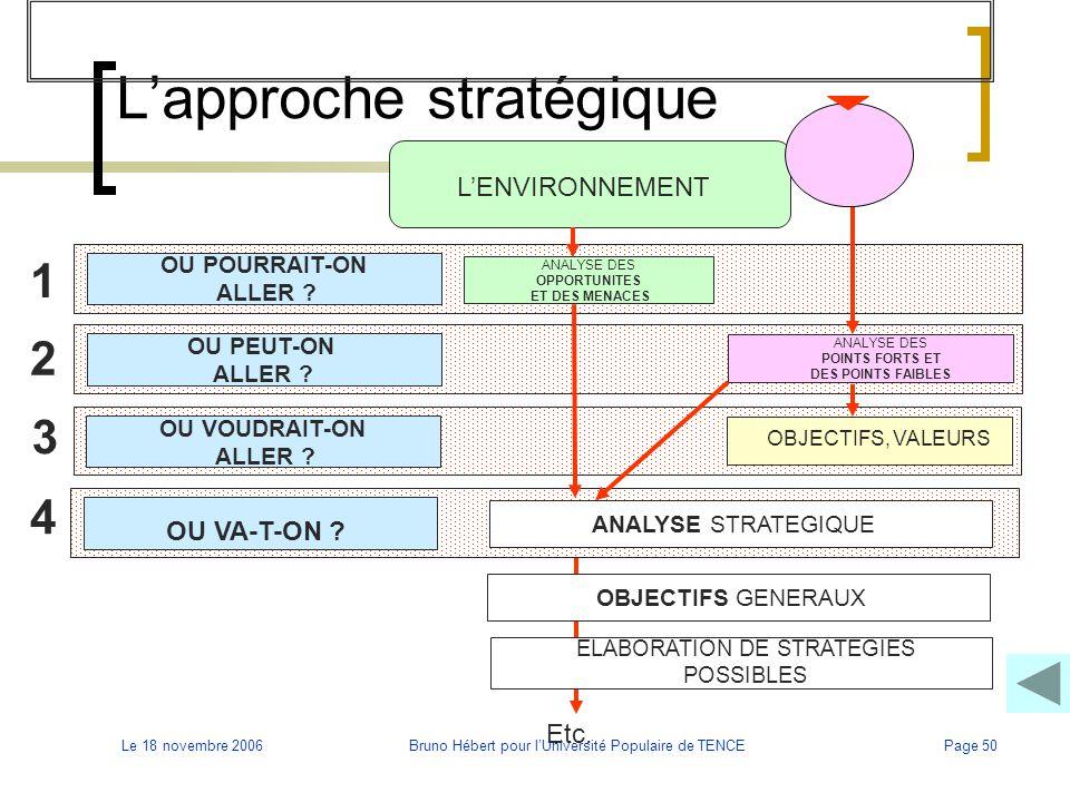 L'approche stratégique