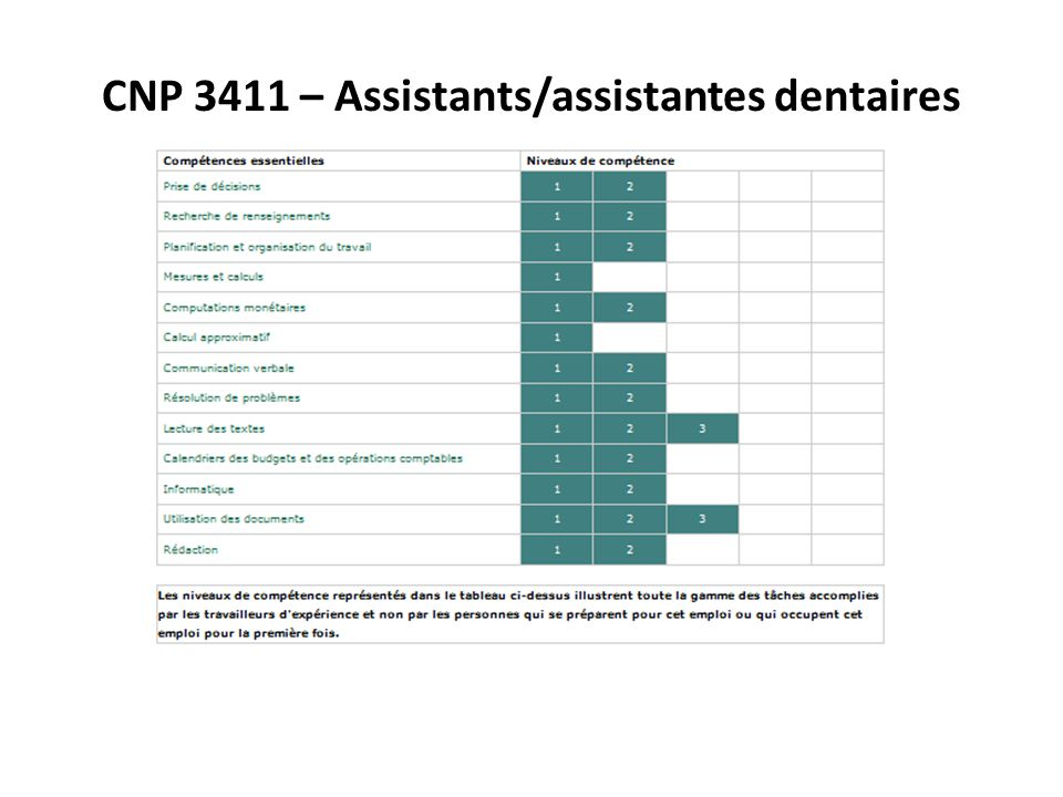 CNP 3411 – Assistants/assistantes dentaires