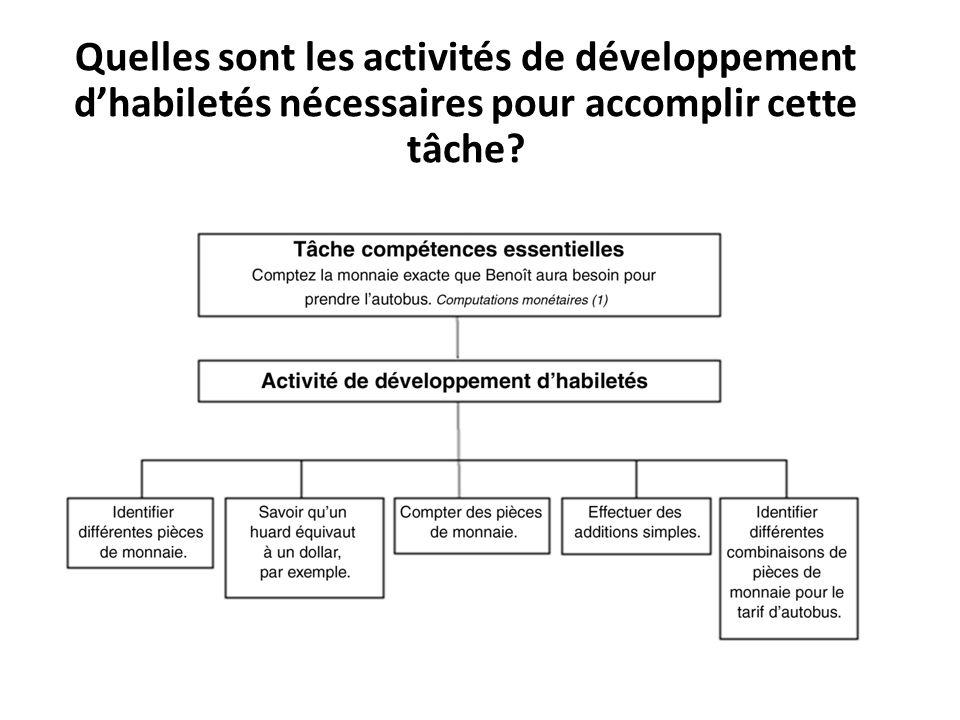 Quelles sont les activités de développement d'habiletés nécessaires pour accomplir cette tâche