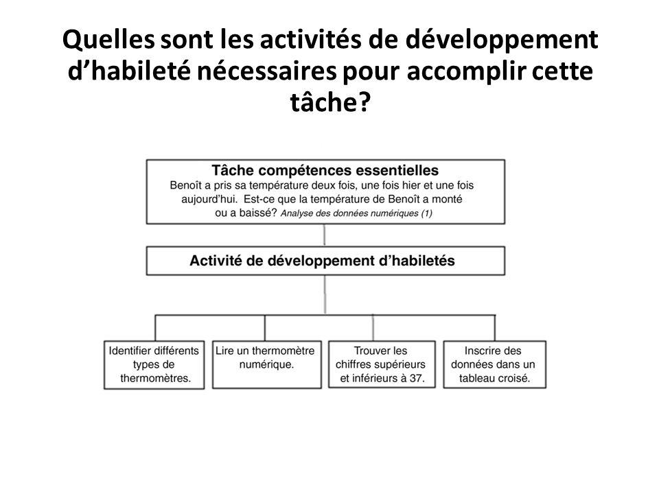 Quelles sont les activités de développement d'habileté nécessaires pour accomplir cette tâche
