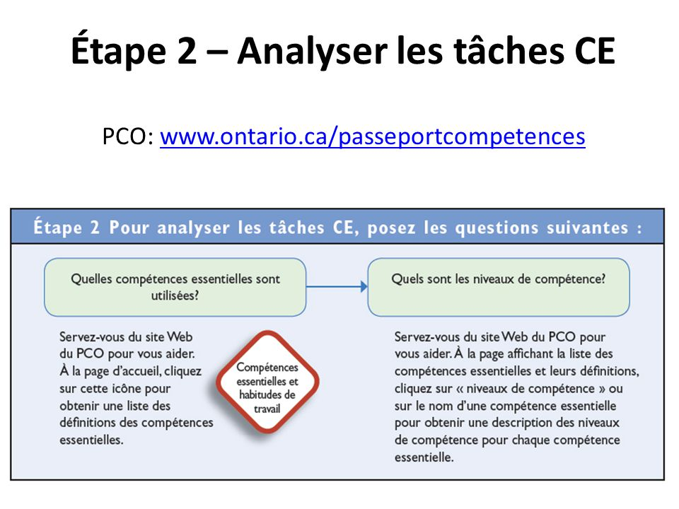 Étape 2 – Analyser les tâches CE PCO: www. ontario