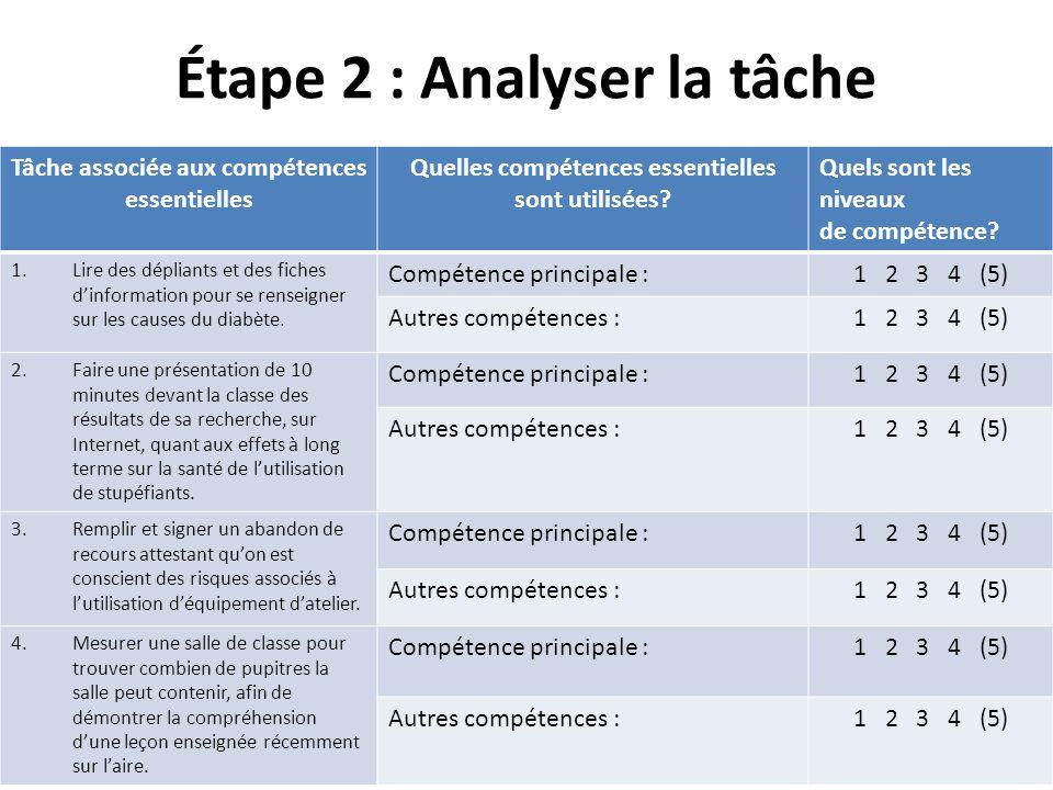Étape 2 : Analyser la tâche