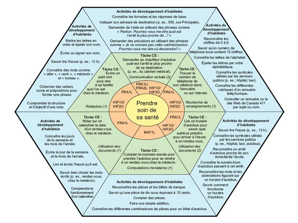 Ce diagramme illustre comment l'usage des compétences essentielles peut être intégré dans les cours du palier secondaire.