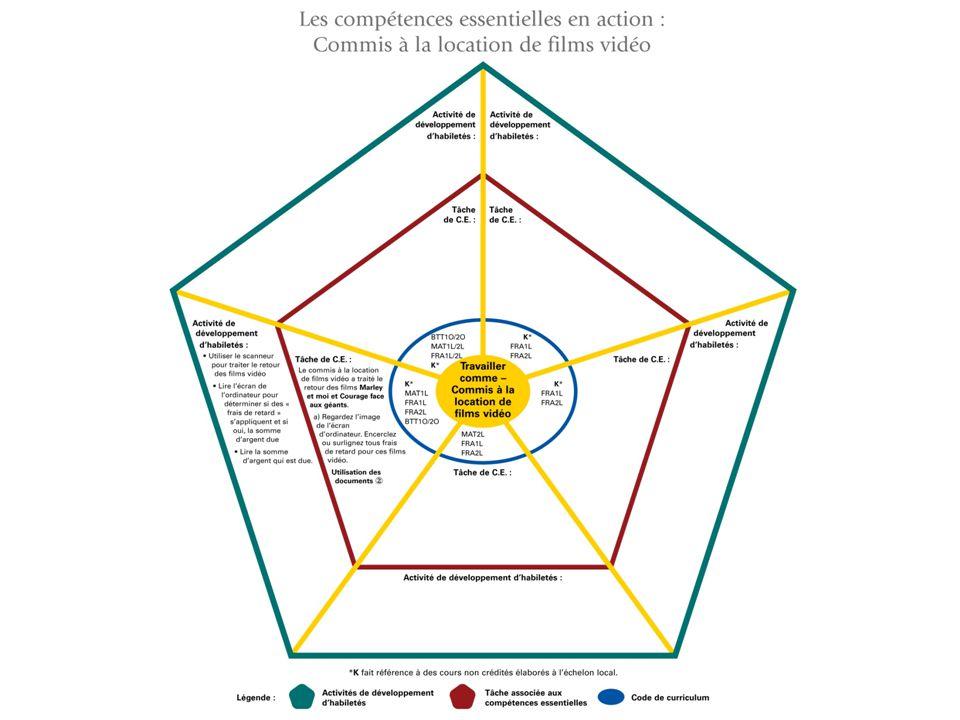 En petits groupes de deux ou trois, essayez de remplir le diagramme circulaire du curriculum.