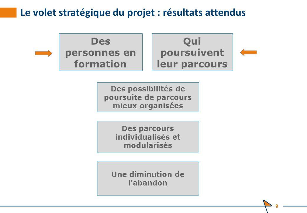 Le volet stratégique du projet : résultats attendus