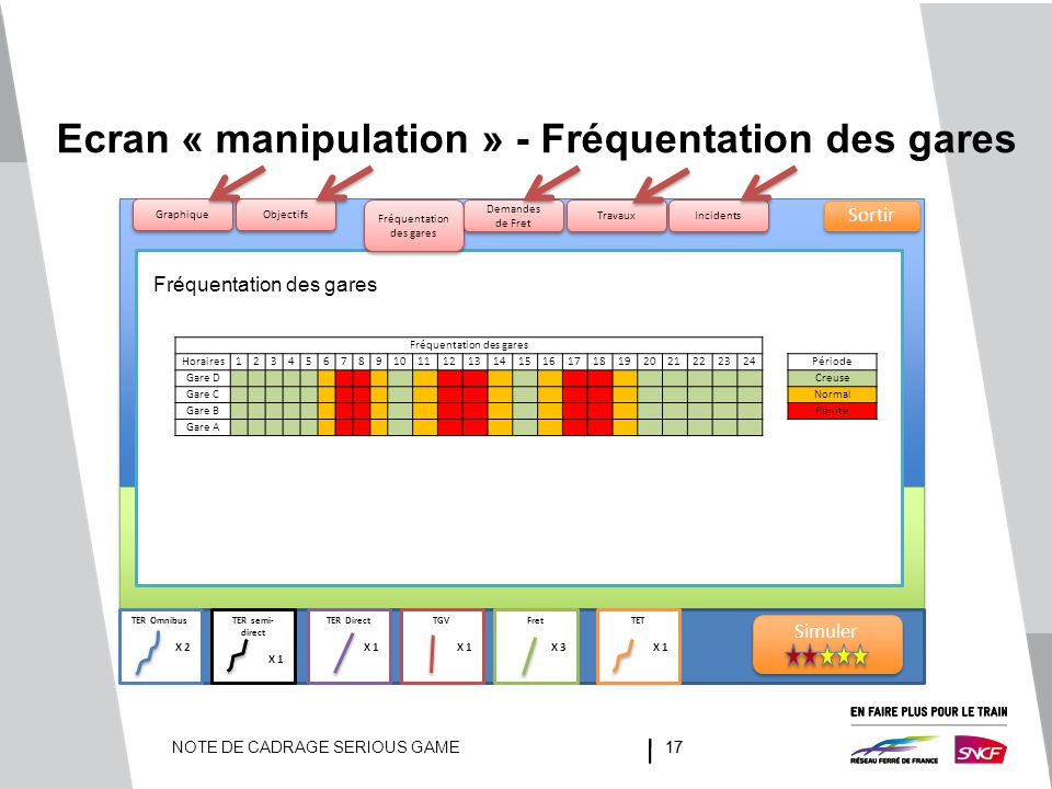 Ecran « manipulation » - Fréquentation des gares