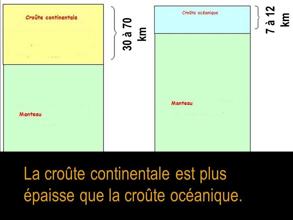 La croûte continentale est plus épaisse que la croûte océanique.