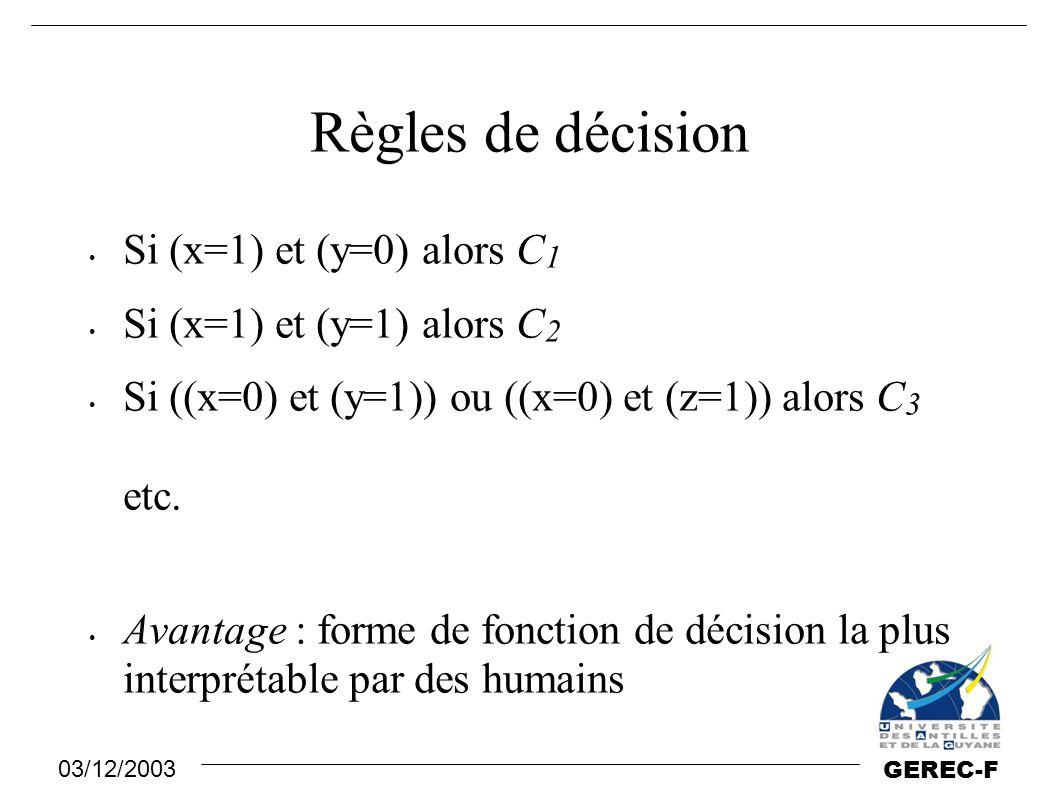 Règles de décision Si (x=1) et (y=0) alors C1