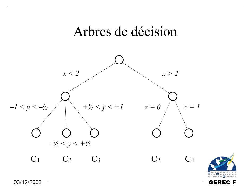 Arbres de décision C1 C2 C3 C2 C4 x < 2 x > 2 –1 < y < –½