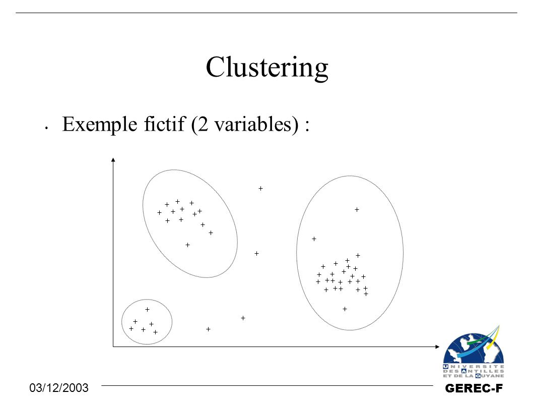 Clustering Exemple fictif (2 variables) :