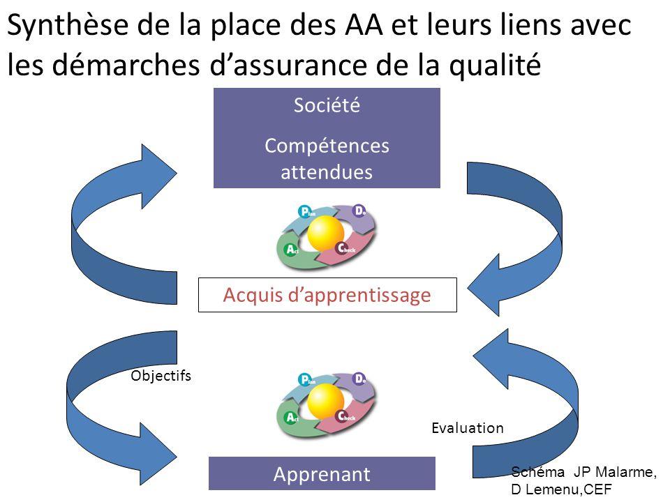 Synthèse de la place des AA et leurs liens avec les démarches d'assurance de la qualité