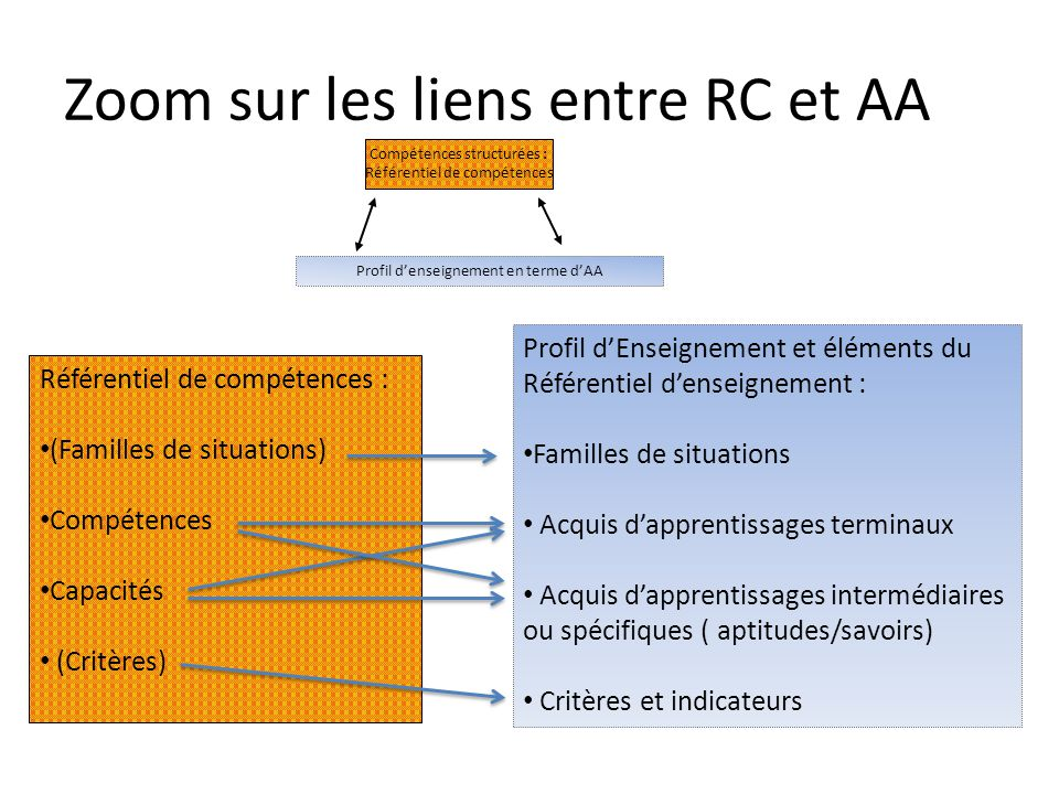 Zoom sur les liens entre RC et AA