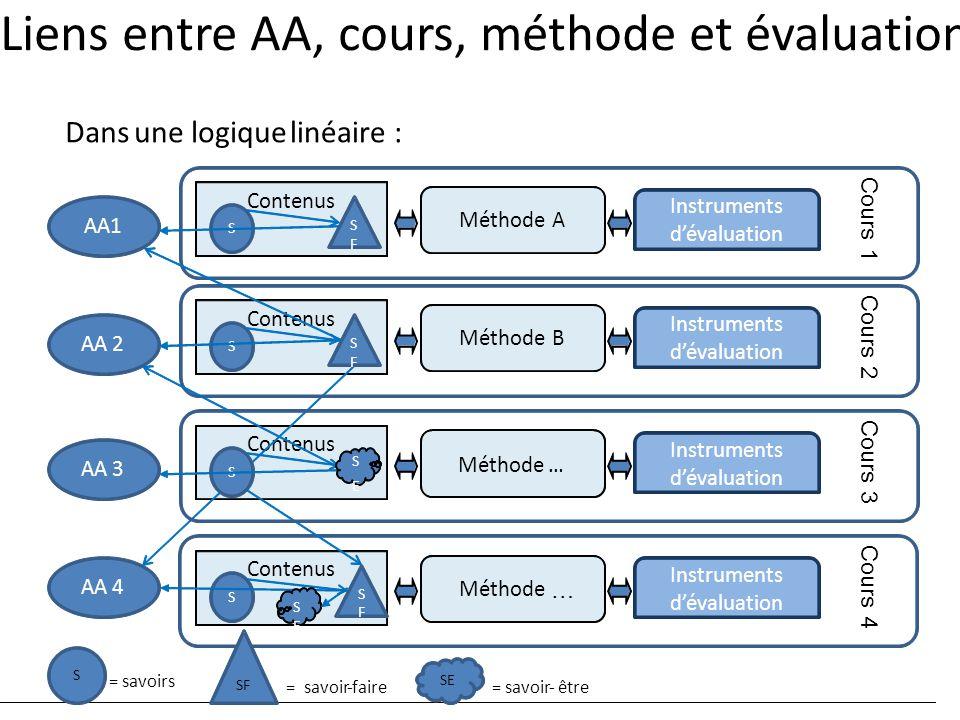 Liens entre AA, cours, méthode et évaluation