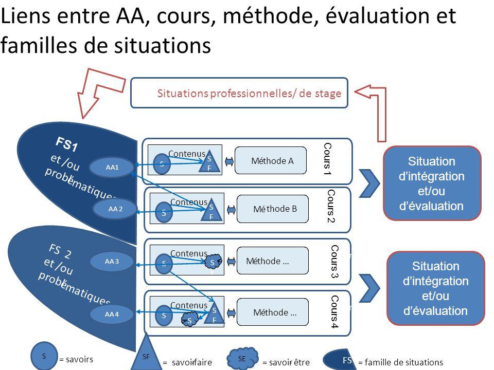 Liens entre AA, cours, méthode, évaluation et familles de situations