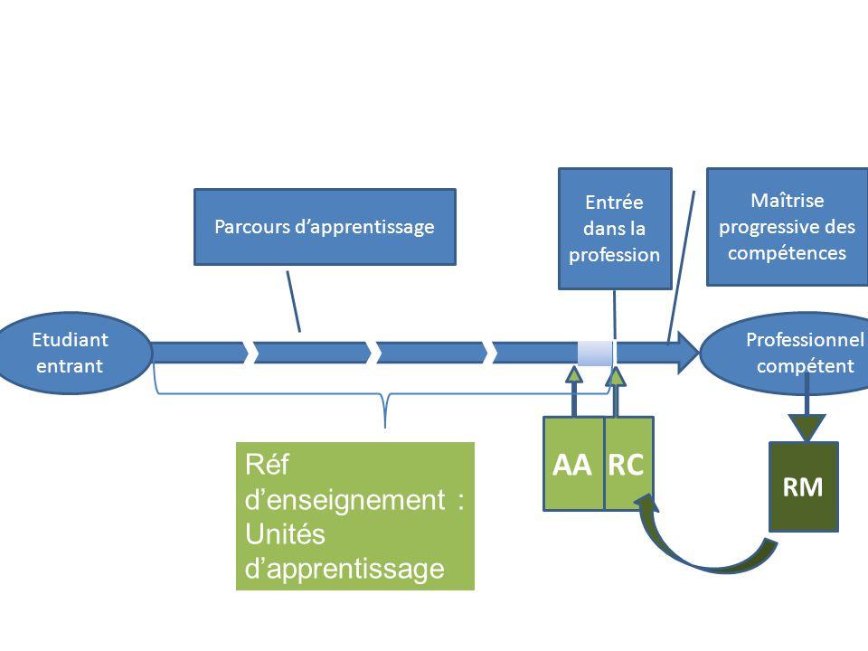 AA RC Réf d'enseignement : Unités d'apprentissage RM