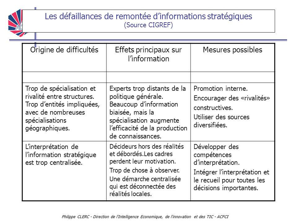 Les défaillances de remontée d'informations stratégiques (Source CIGREF)