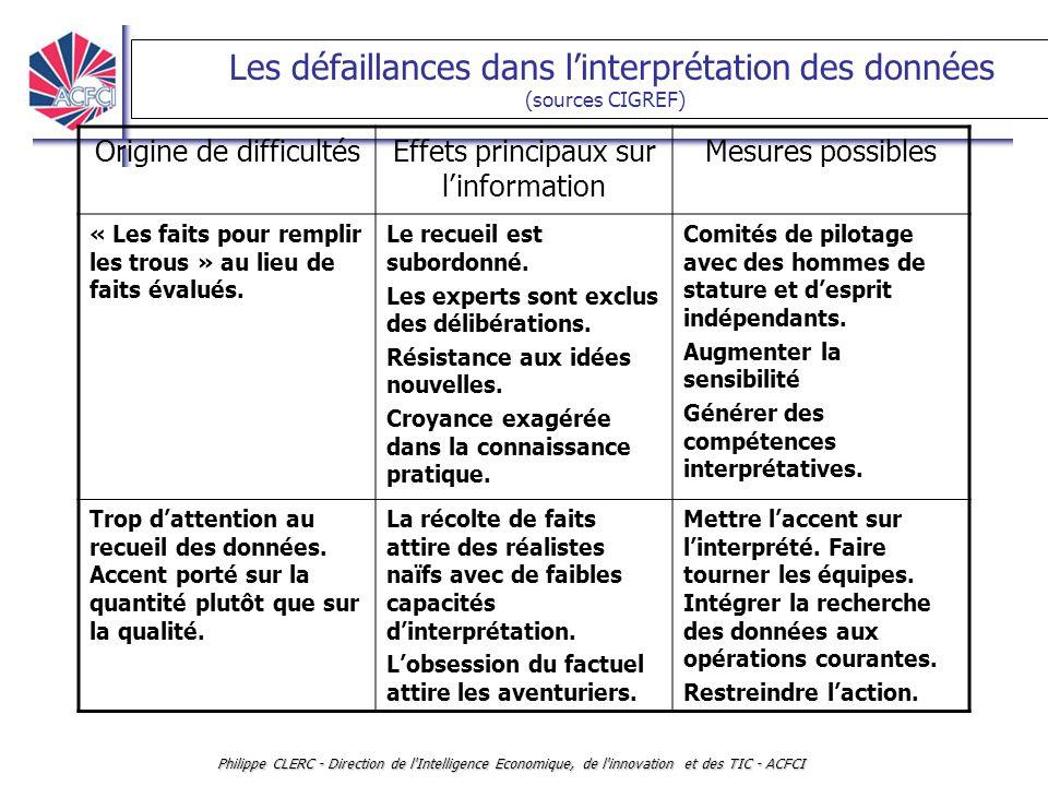 Les défaillances dans l'interprétation des données (sources CIGREF)
