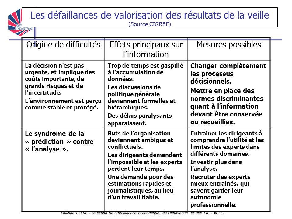 Les défaillances de valorisation des résultats de la veille (Source CIGREF)