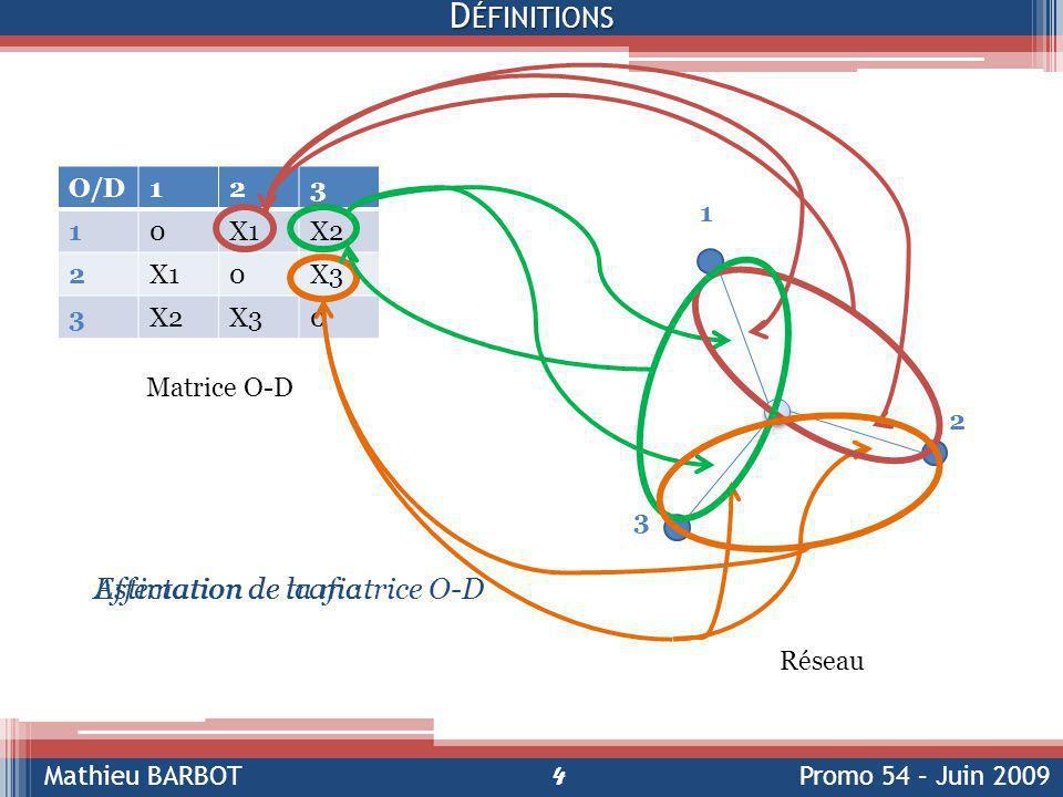 Définitions Affectation de trafic Estimation de la matrice O-D O/D 1 2