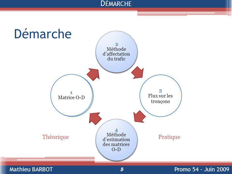 Démarche Démarche Théorique Pratique Démarche théorique :