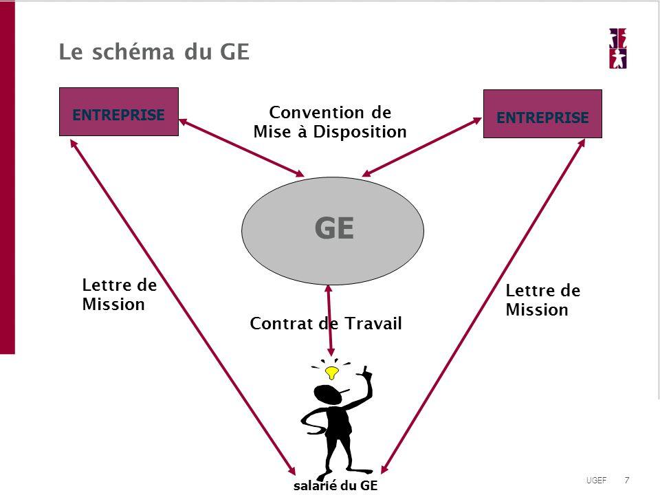GE Le schéma du GE Convention de Mise à Disposition Lettre de Mission
