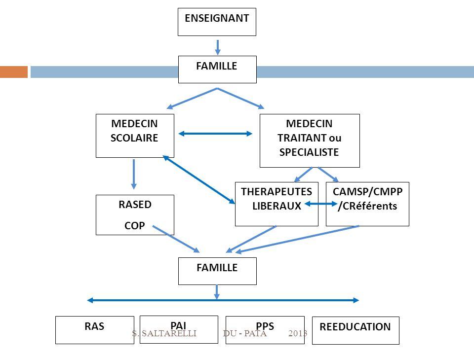 MEDECIN TRAITANT ou SPECIALISTE CAMSP/CMPP /CRéférents