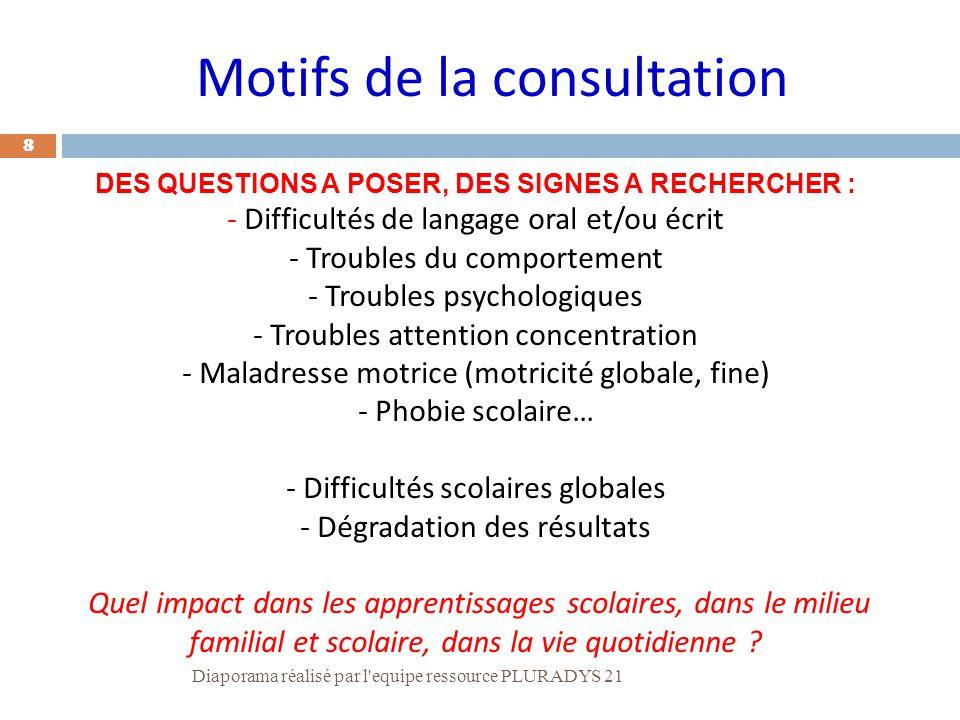 Motifs de la consultation