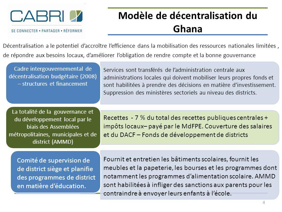 Modèle de décentralisation du Ghana