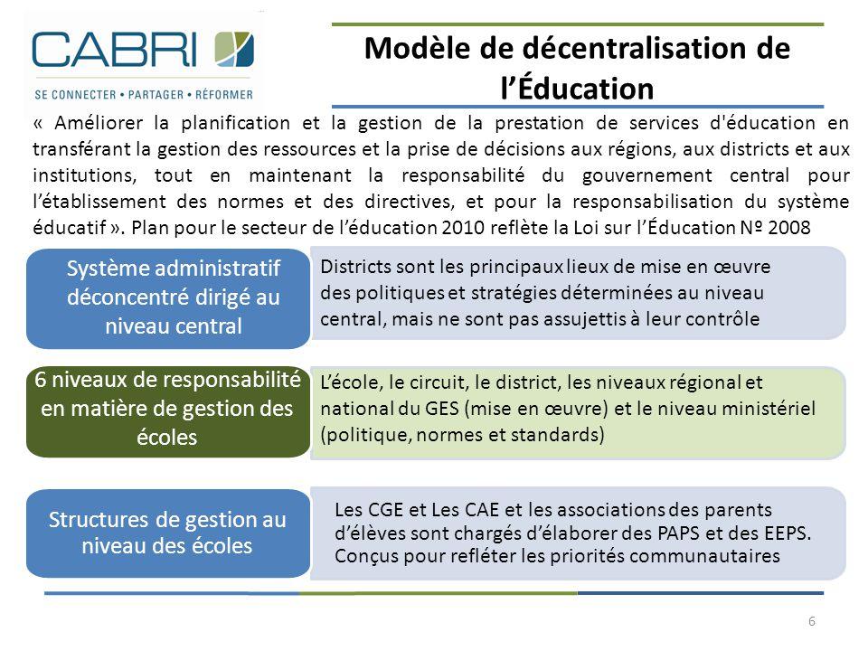 Modèle de décentralisation de l'Éducation