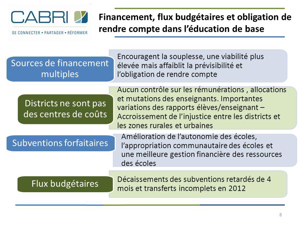 Sources de financement multiples