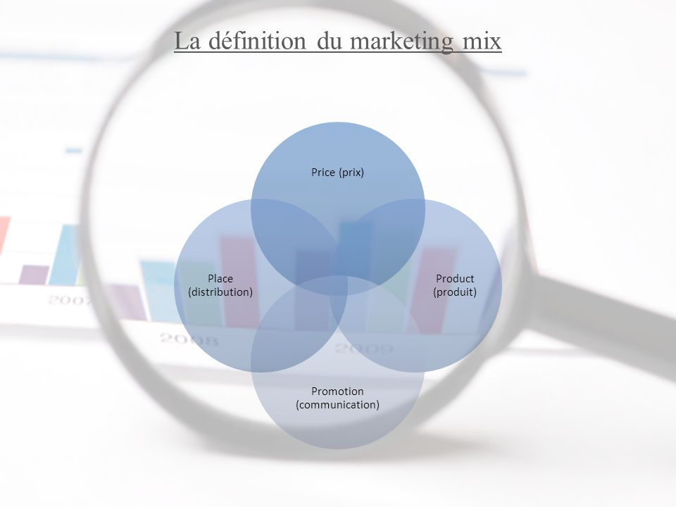 La définition du marketing mix