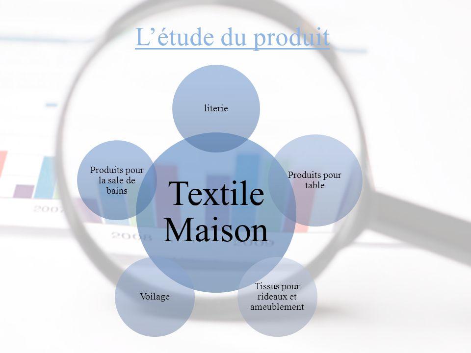 Textile Maison L'étude du produit literie