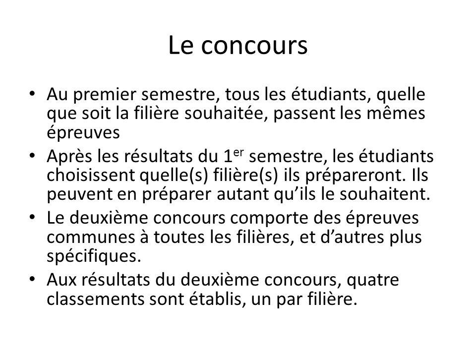 Le concours Au premier semestre, tous les étudiants, quelle que soit la filière souhaitée, passent les mêmes épreuves.