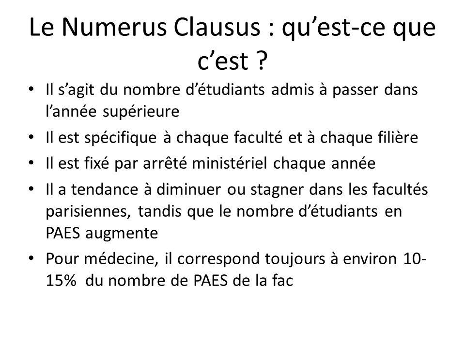 Le Numerus Clausus : qu'est-ce que c'est