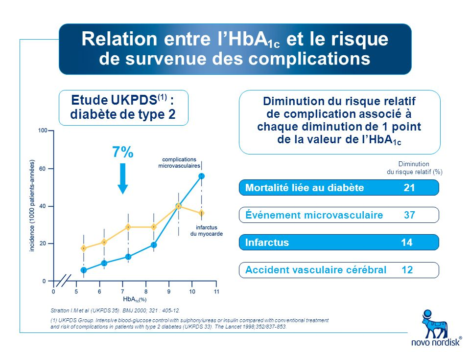 Relation entre l'HbA1c et le risque