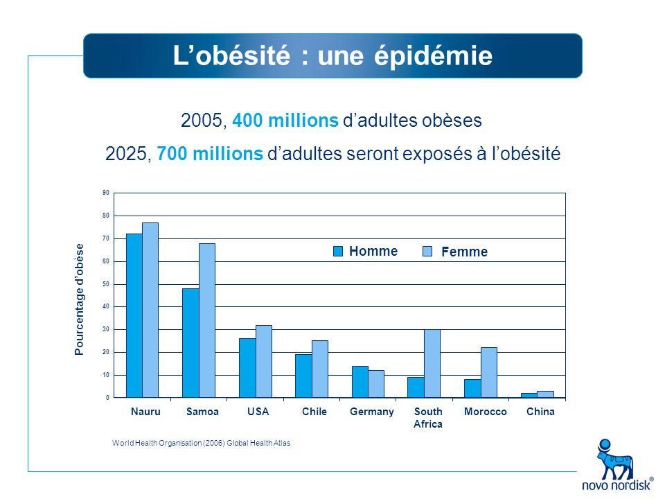 L'obésité : une épidémie