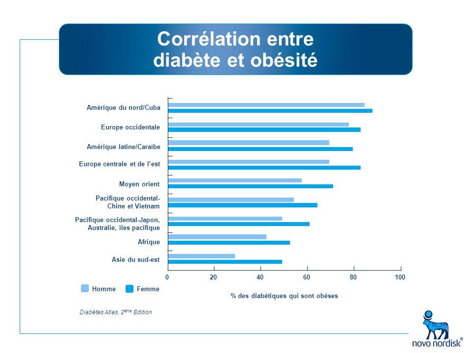 Corrélation entre diabète et obésité