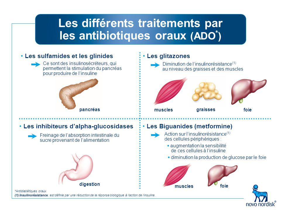 Les différents traitements par les antibiotiques oraux (ADO*)