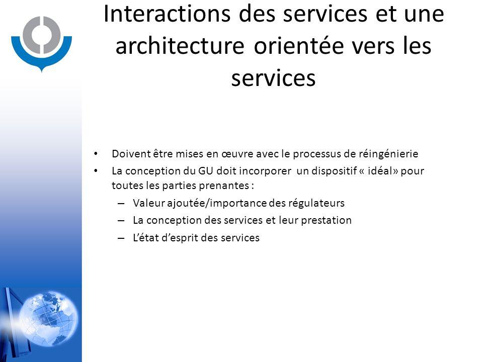 Interactions des services et une architecture orientée vers les services