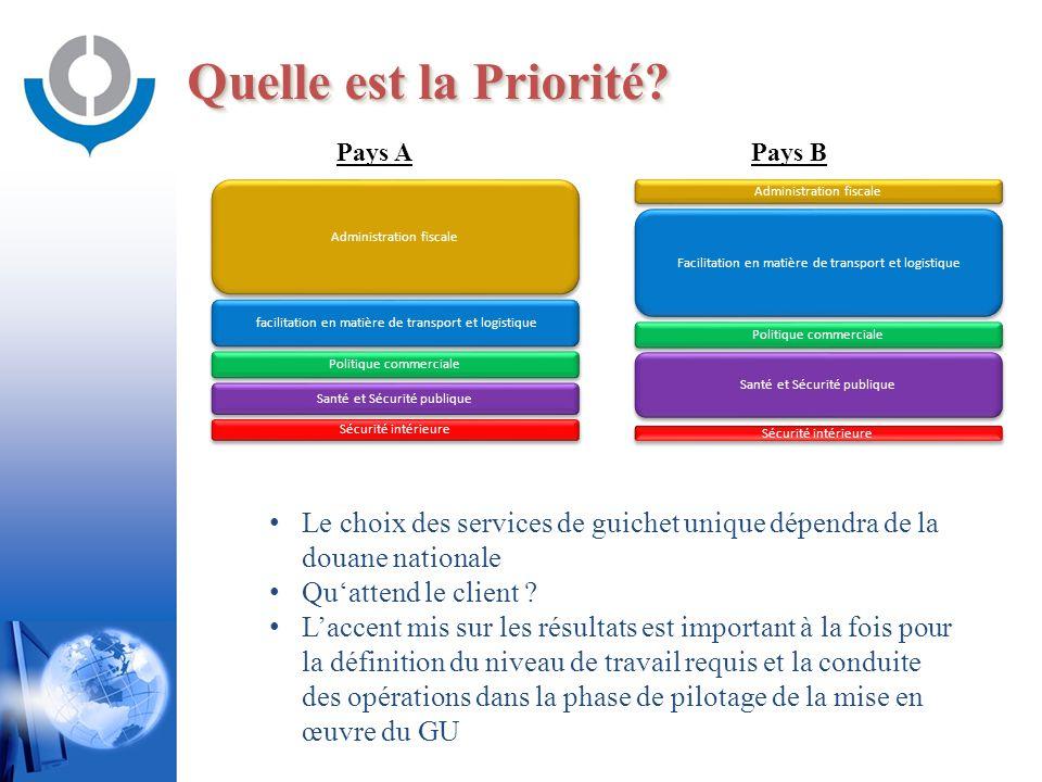 Quelle est la Priorité Pays A. Pays B. Administration fiscale. Administration fiscale. Facilitation en matière de transport et logistique.