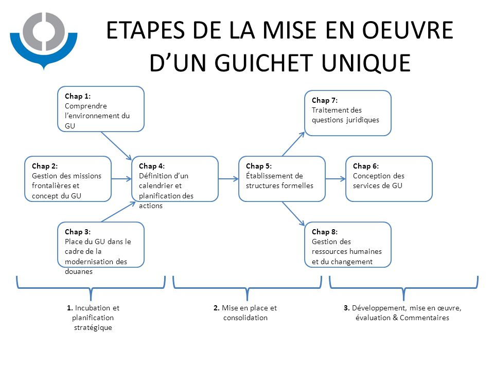 ETAPES DE LA MISE EN OEUVRE D'UN GUICHET UNIQUE