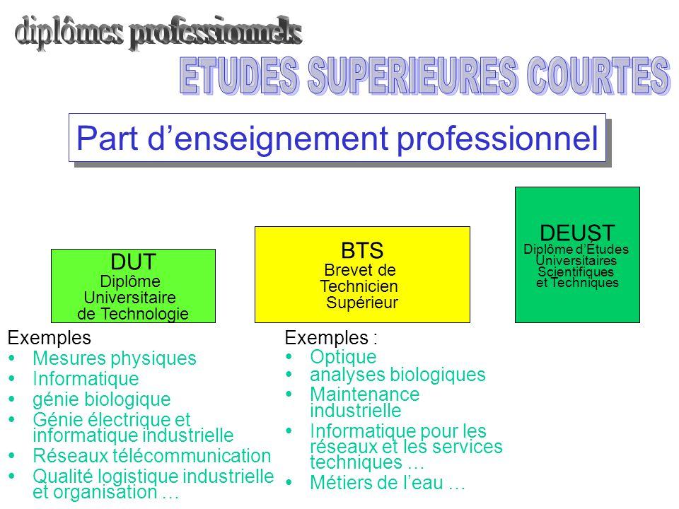 Part d'enseignement professionnel